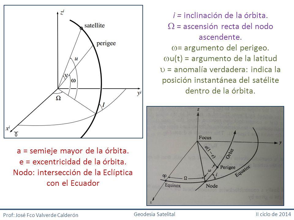 i = inclinación de la órbita.  = ascensión recta del nodo ascendente.