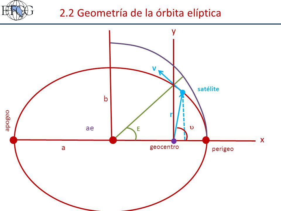 2.2 Geometría de la órbita elíptica
