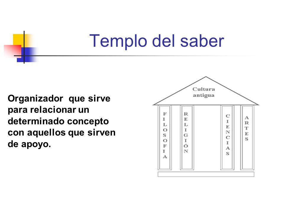 Templo del saber para relacionar un determinado concepto