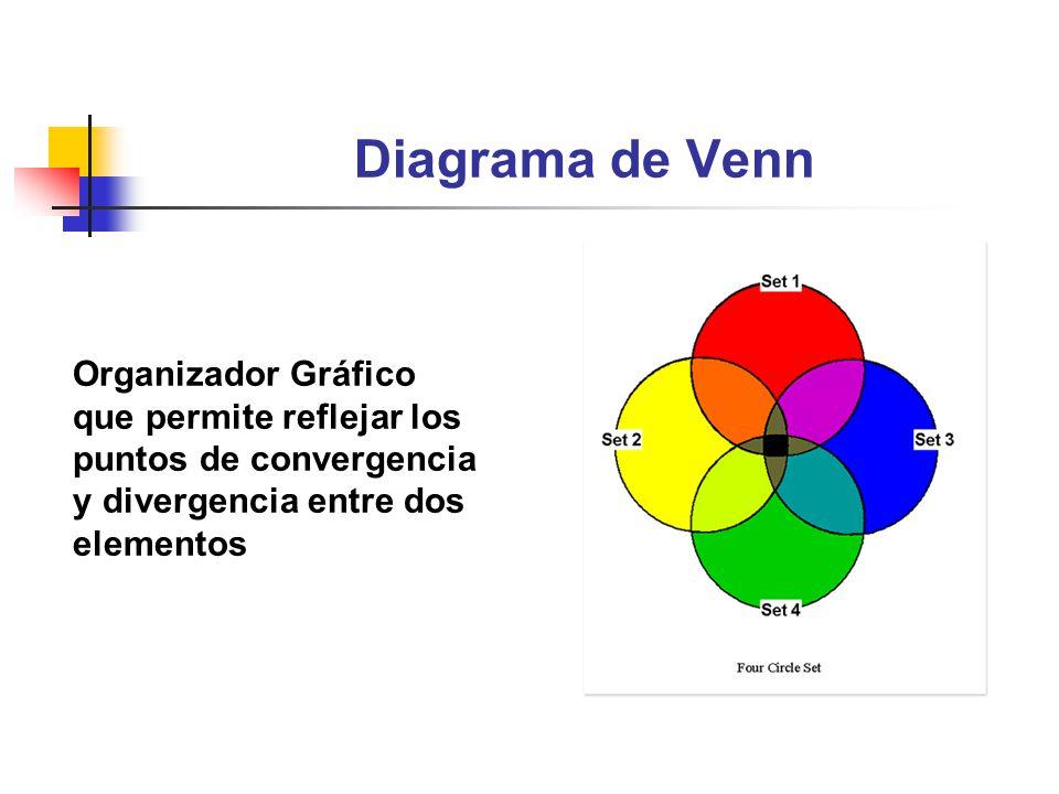 Diagrama de Venn Organizador Gráfico que permite reflejar los puntos de convergencia y divergencia entre dos elementos.