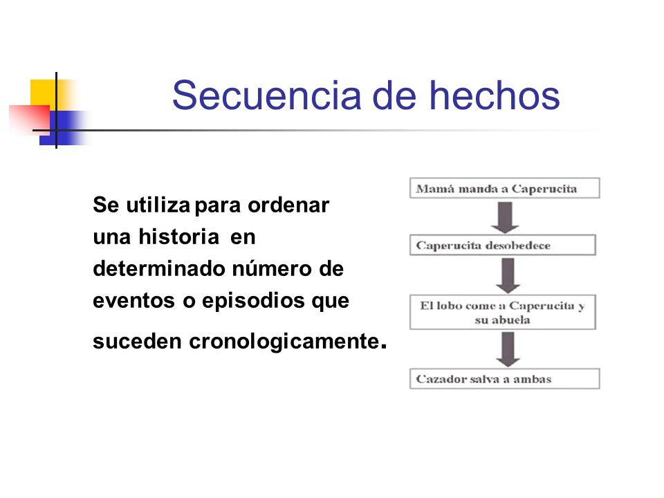 Secuencia de hechos Se utiliza para ordenar una historia en determinado número de eventos o episodios que suceden cronologicamente.