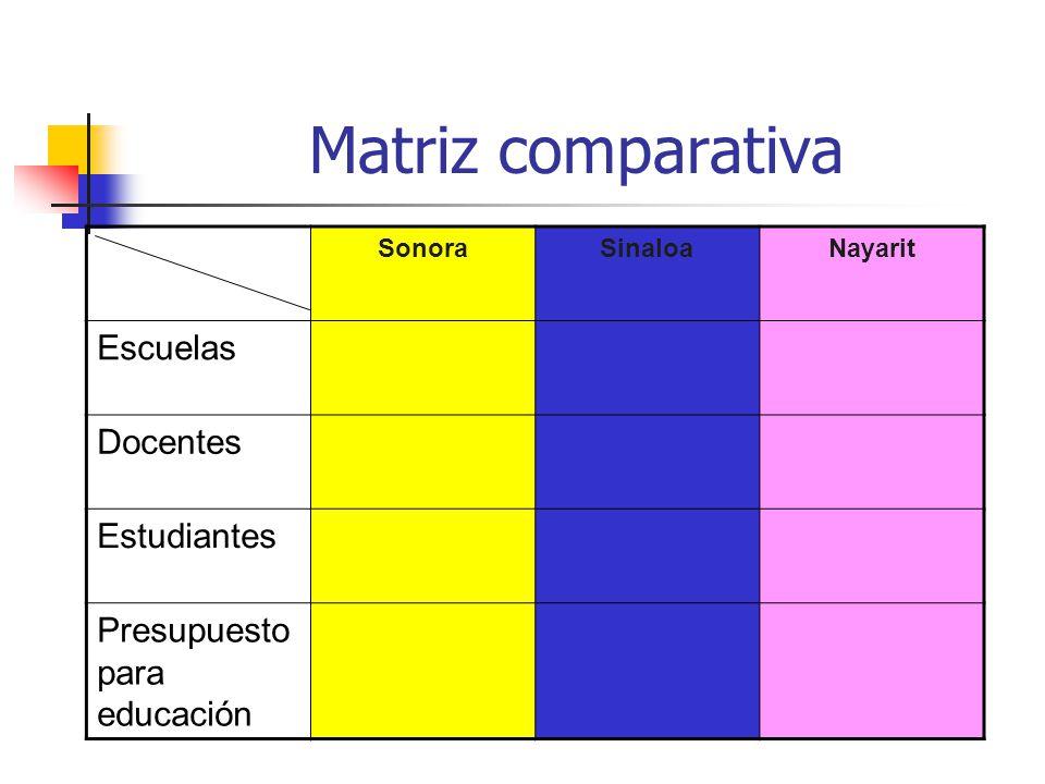 Matriz comparativa Escuelas Docentes Estudiantes