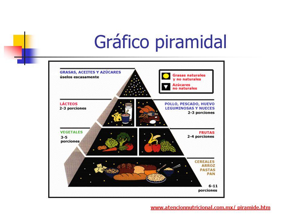 Gráfico piramidal www.atencionnutricional.com.mx/ piramide.htm