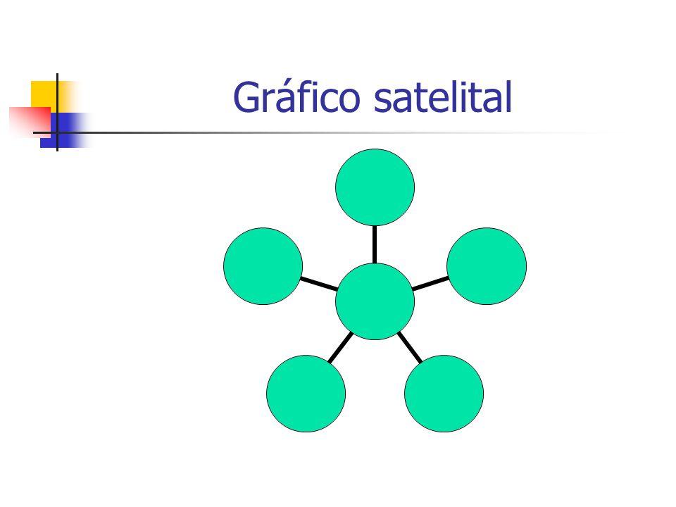 Gráfico satelital