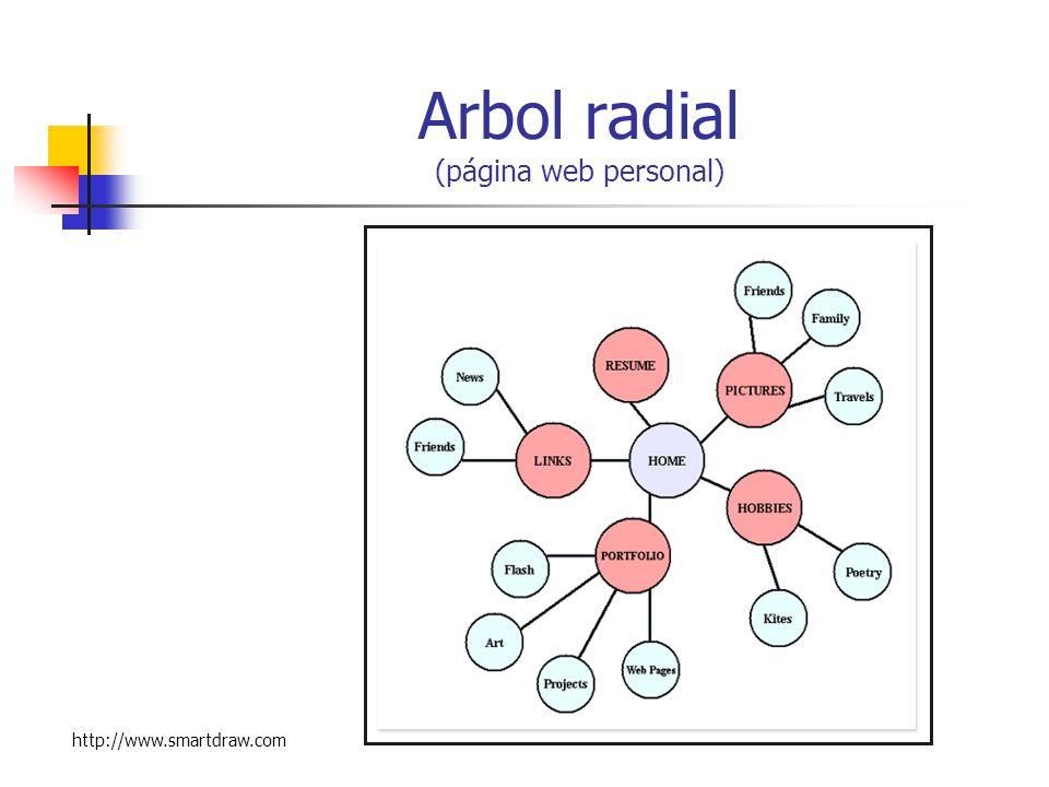 Arbol radial (página web personal)