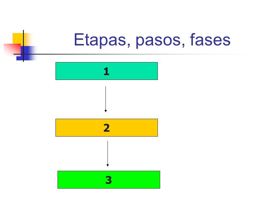 Etapas, pasos, fases 1 2 3