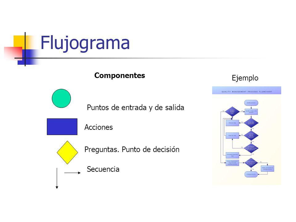 Flujograma Componentes Ejemplo Puntos de entrada y de salida Acciones