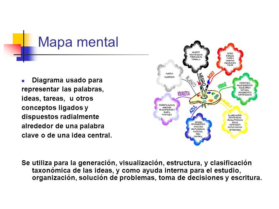 Mapa mental Diagrama usado para representar las palabras,