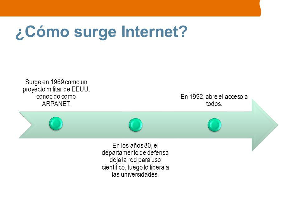 ¿Cómo surge Internet Surge en 1969 como un proyecto militar de EEUU, conocido como ARPANET.