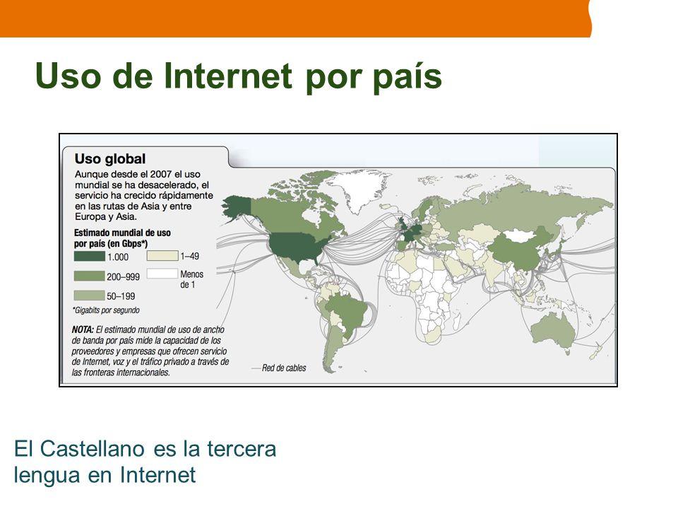 Uso de Internet por país
