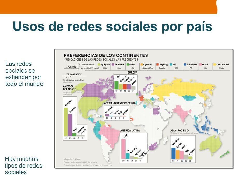Usos de redes sociales por país