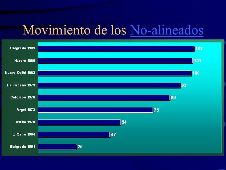 Movimiento de los No-alineados