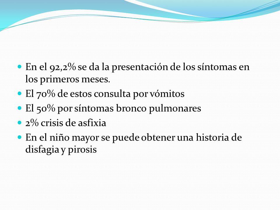 En el 92,2% se da la presentación de los síntomas en los primeros meses.