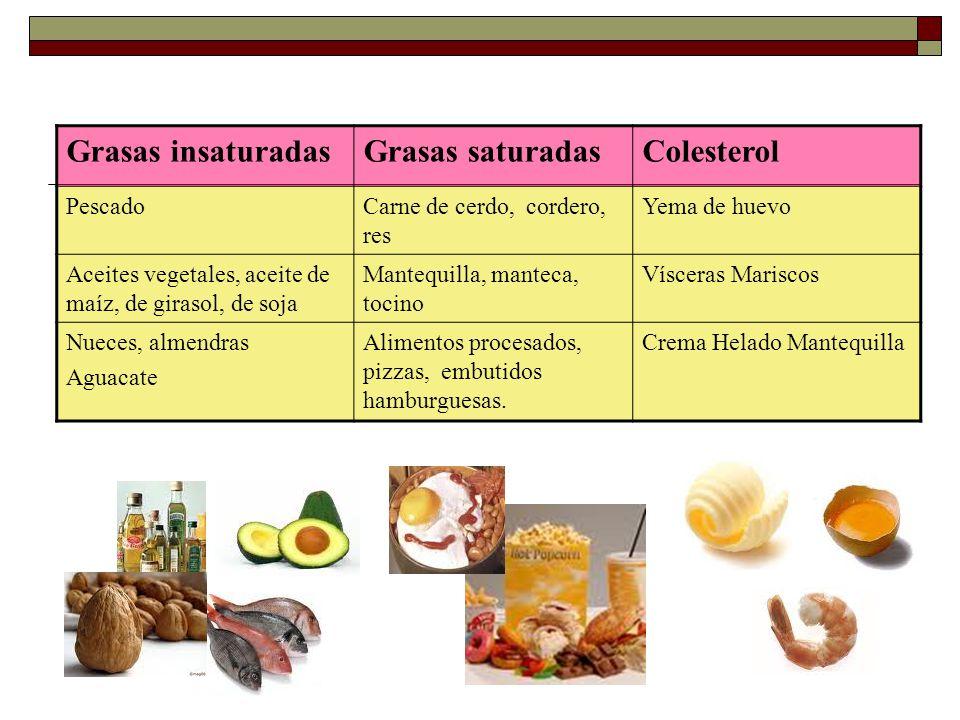 Grasas insaturadas Grasas saturadas Colesterol Pescado