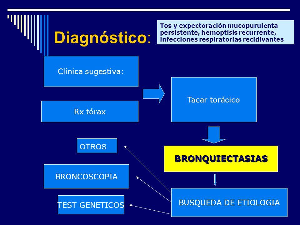 Diagnóstico: BRONQUIECTASIAS Clínica sugestiva: Tacar torácico