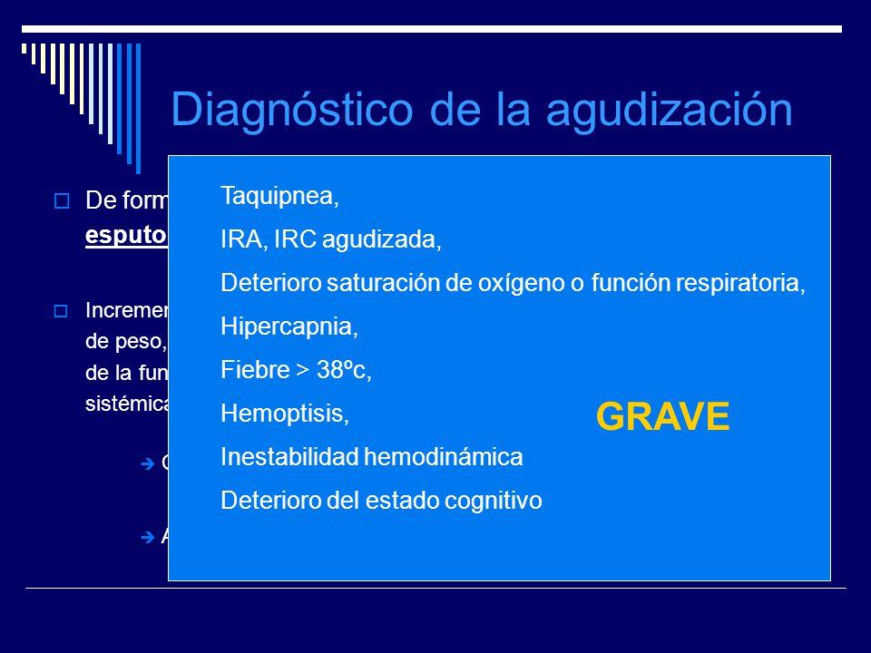 Diagnóstico de la agudización