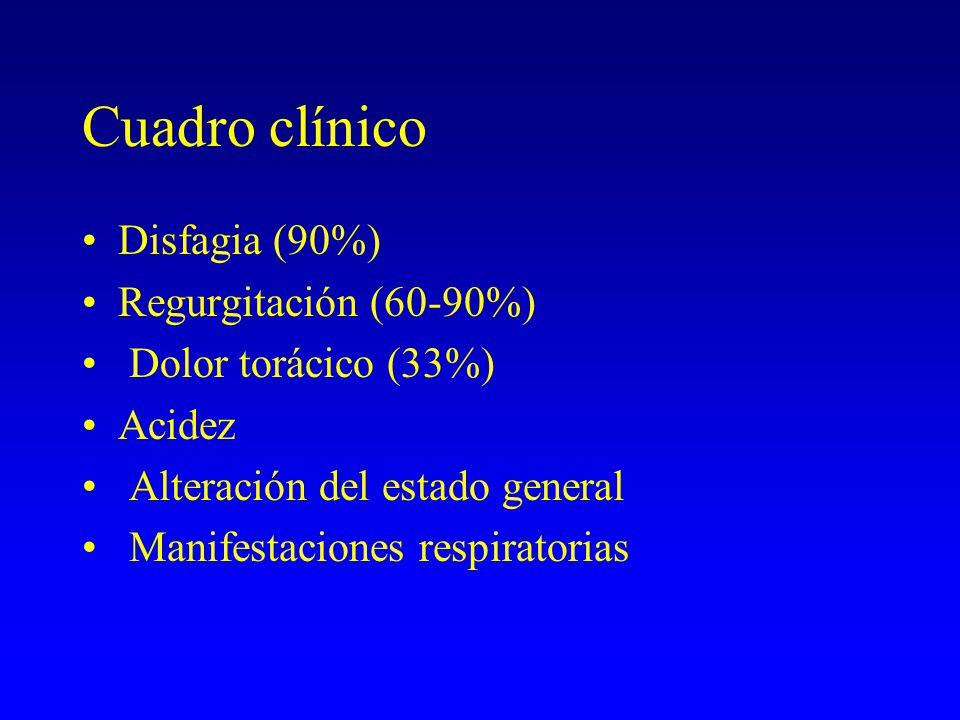 Cuadro clínico Disfagia (90%) Regurgitación (60-90%)