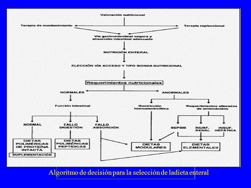 Algoritmo de decisión para la selección de ladieta enteral.