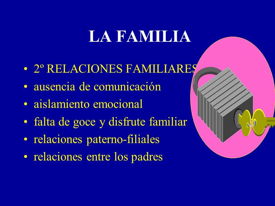 LA FAMILIA 2º RELACIONES FAMILIARES ausencia de comunicación