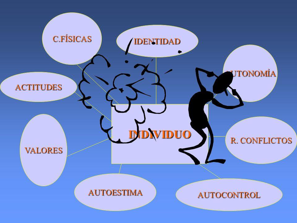 INDIVIDUO C.FÍSICAS IDENTIDAD AUTONOMÍA ACTITUDES R. CONFLICTOS