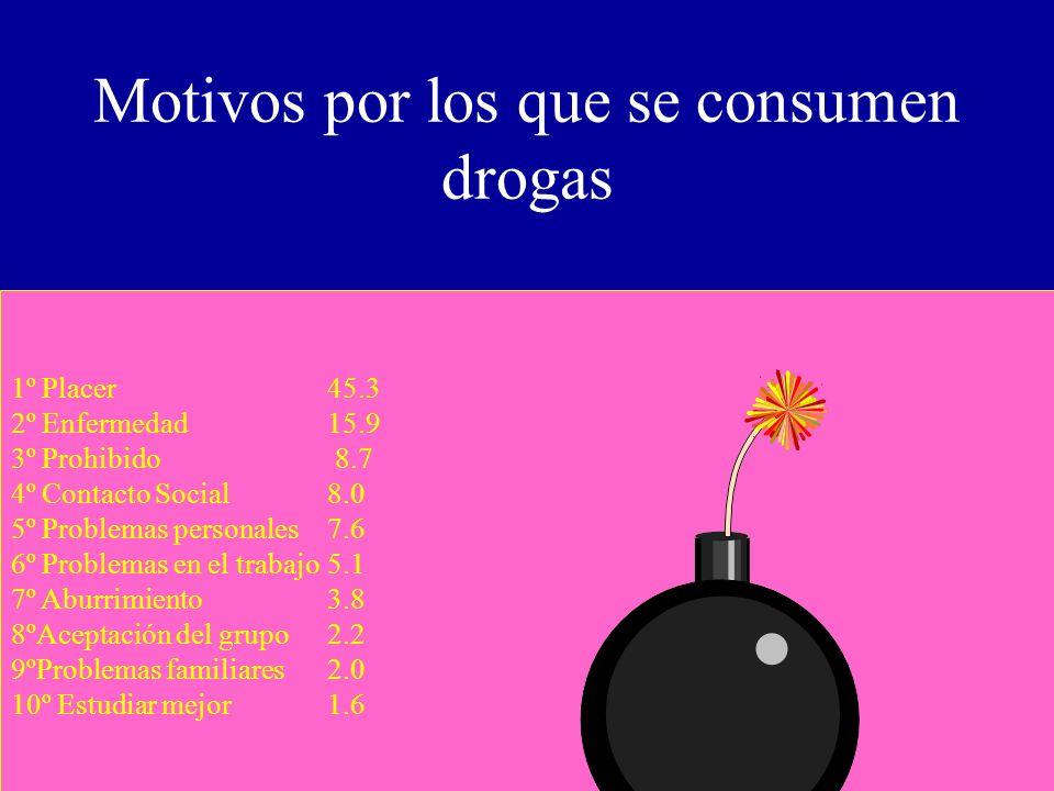 Motivos por los que se consumen drogas