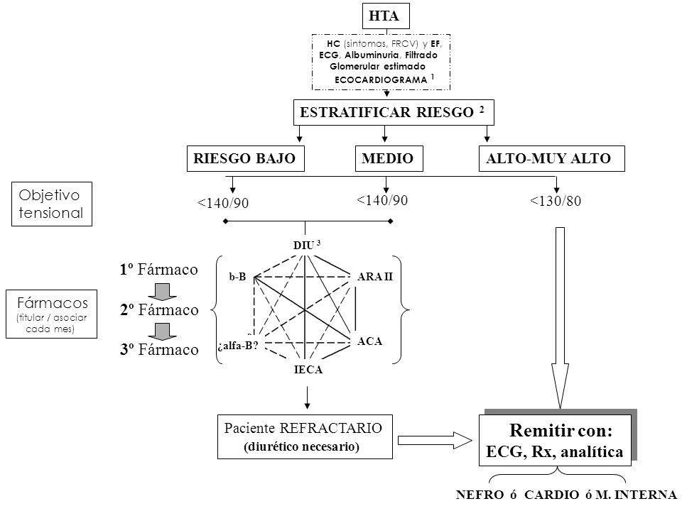 Remitir con: 1º Fármaco 2º Fármaco 3º Fármaco ECG, Rx, analítica HTA