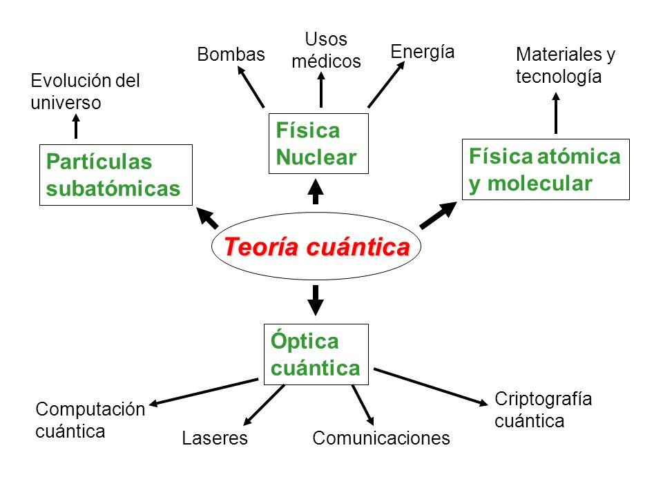 Teoría cuántica Física Nuclear Física atómica y molecular