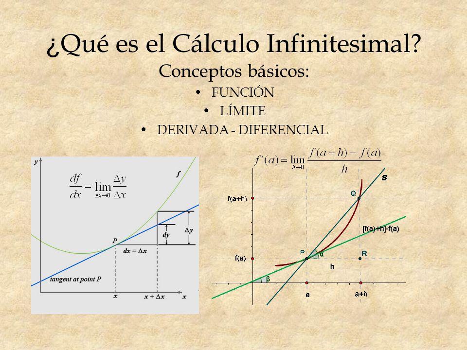 ¿Qué es el Cálculo Infinitesimal