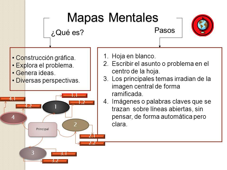 Mapas Mentales Pasos ¿Qué es Construcción gráfica. Hoja en blanco.
