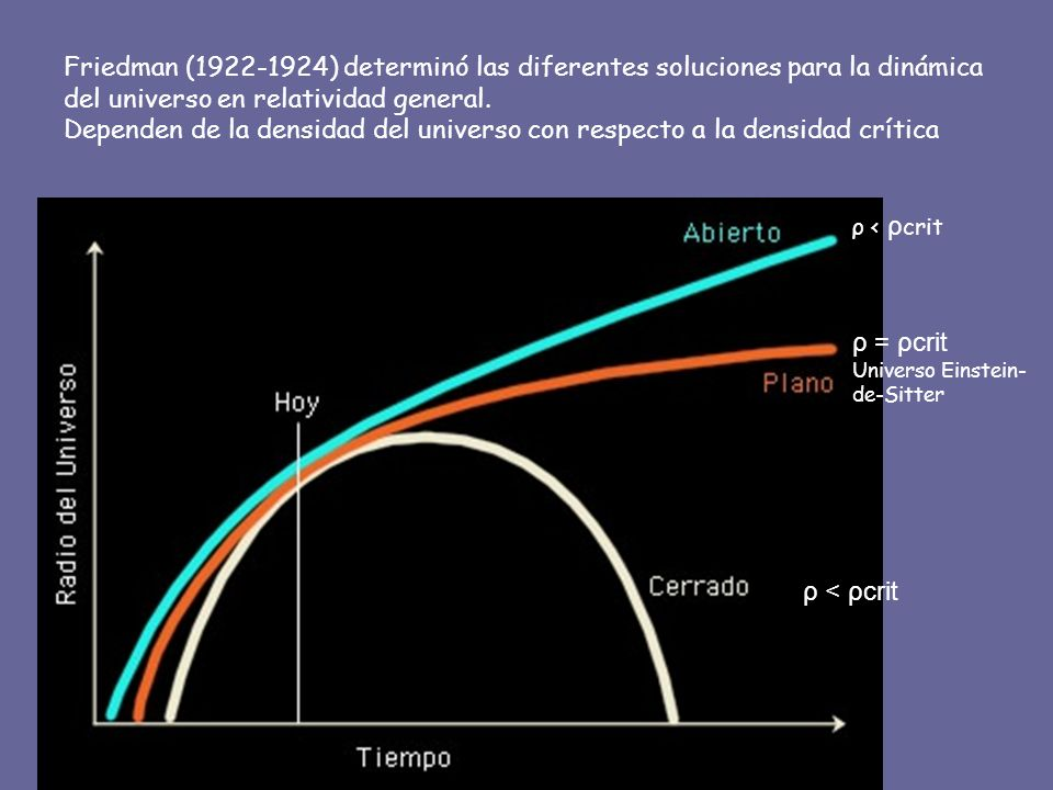 Friedman (1922-1924) determinó las diferentes soluciones para la dinámica del universo en relatividad general. Dependen de la densidad del universo con respecto a la densidad crítica
