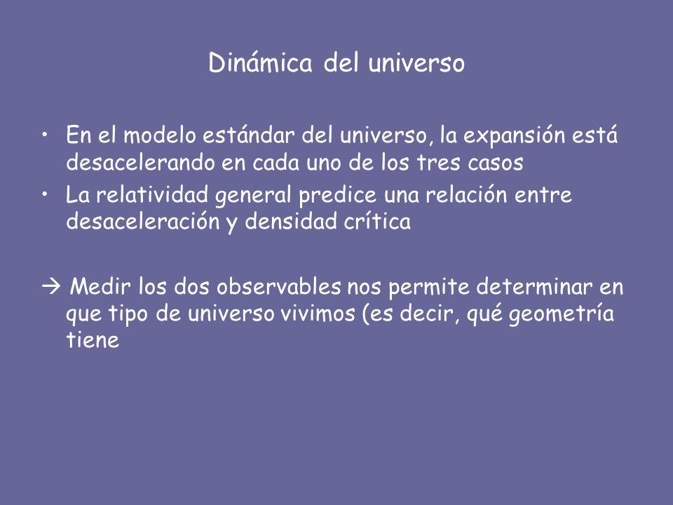 Dinámica del universo En el modelo estándar del universo, la expansión está desacelerando en cada uno de los tres casos.