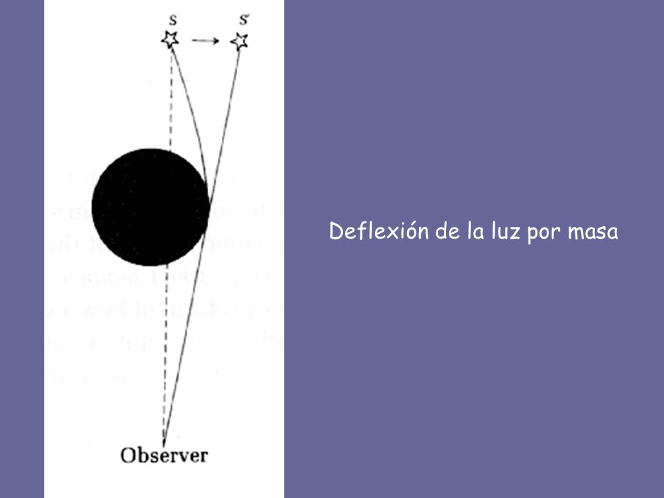 Deflexión de la luz por masa
