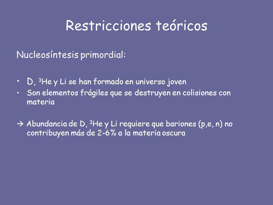 Restricciones teóricos