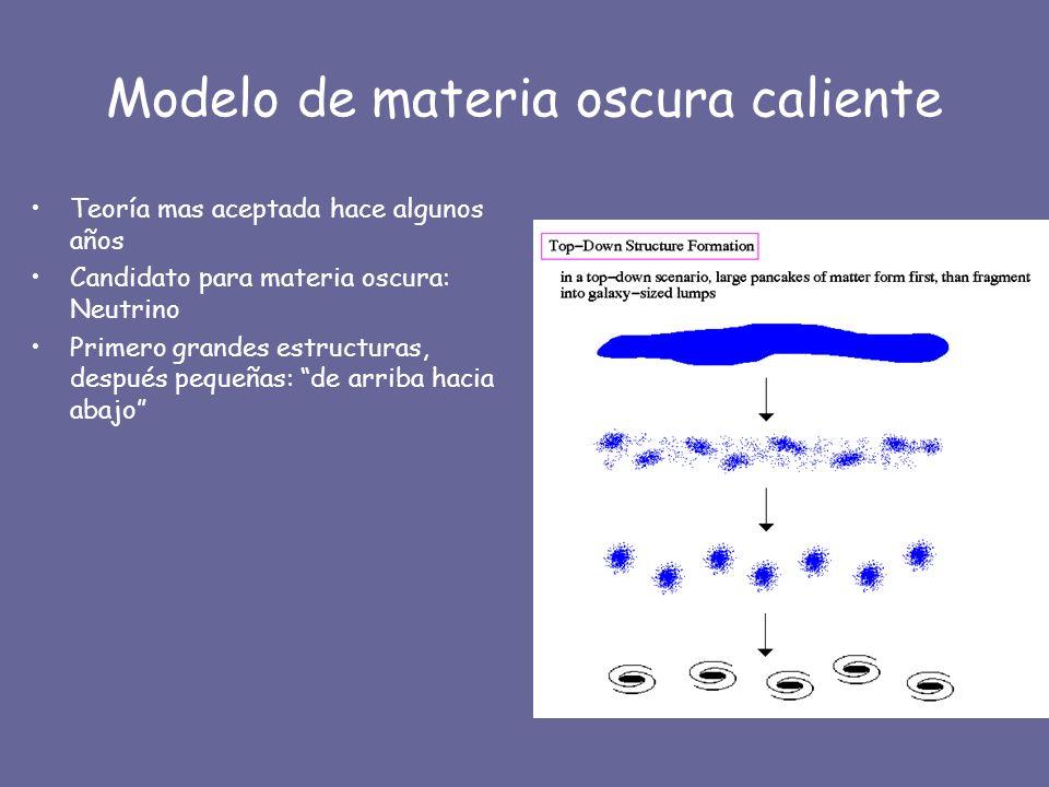 Modelo de materia oscura caliente