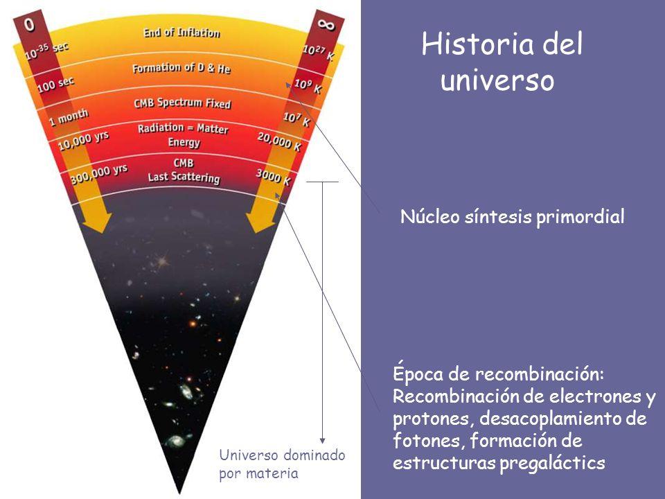 Historia del universo Núcleo síntesis primordial