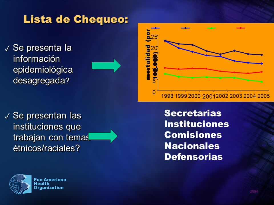 Lista de Chequeo: Secretarias Instituciones Comisiones Nacionales
