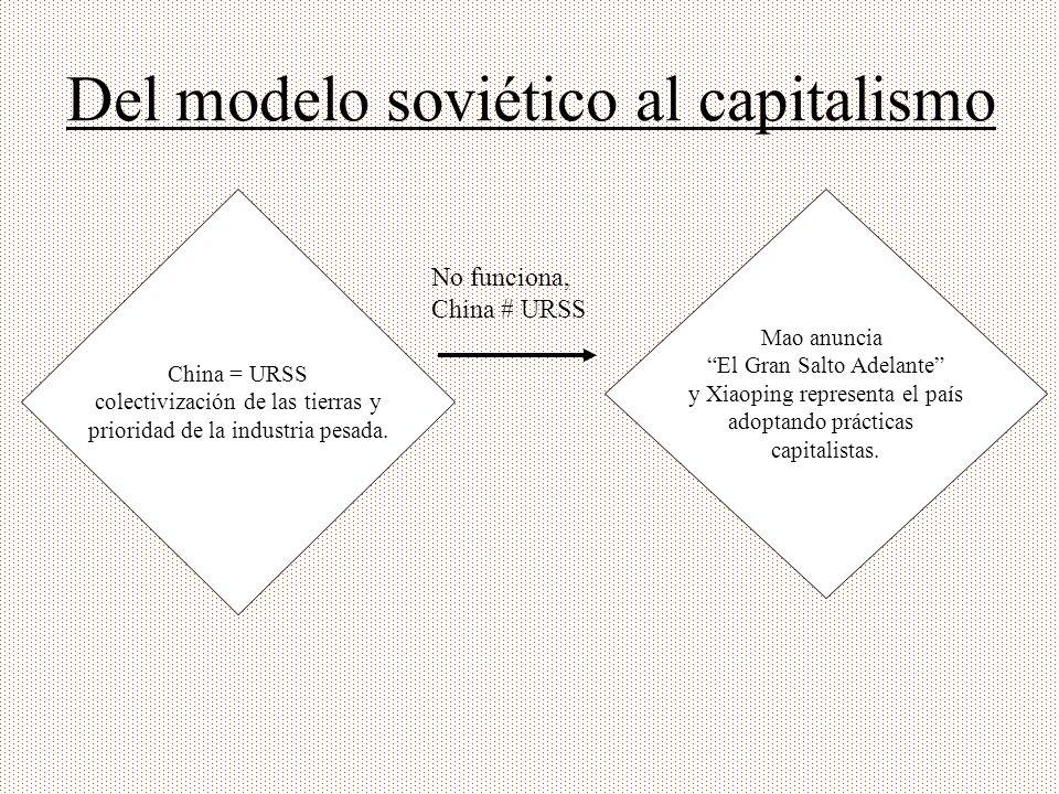 Del modelo soviético al capitalismo