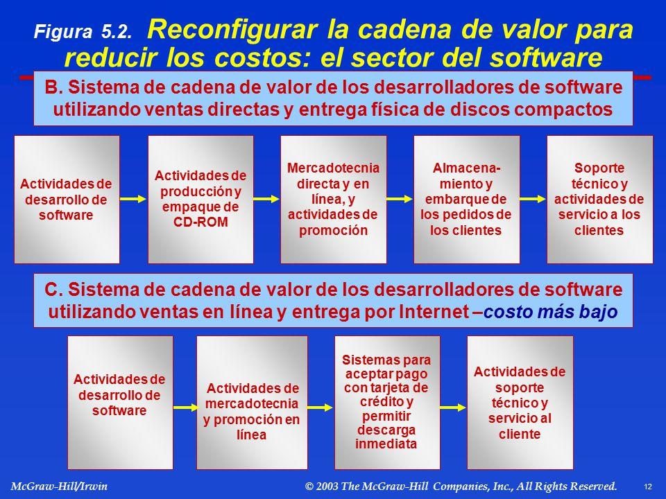 Figura 5.2. Reconfigurar la cadena de valor para reducir los costos: el sector del software