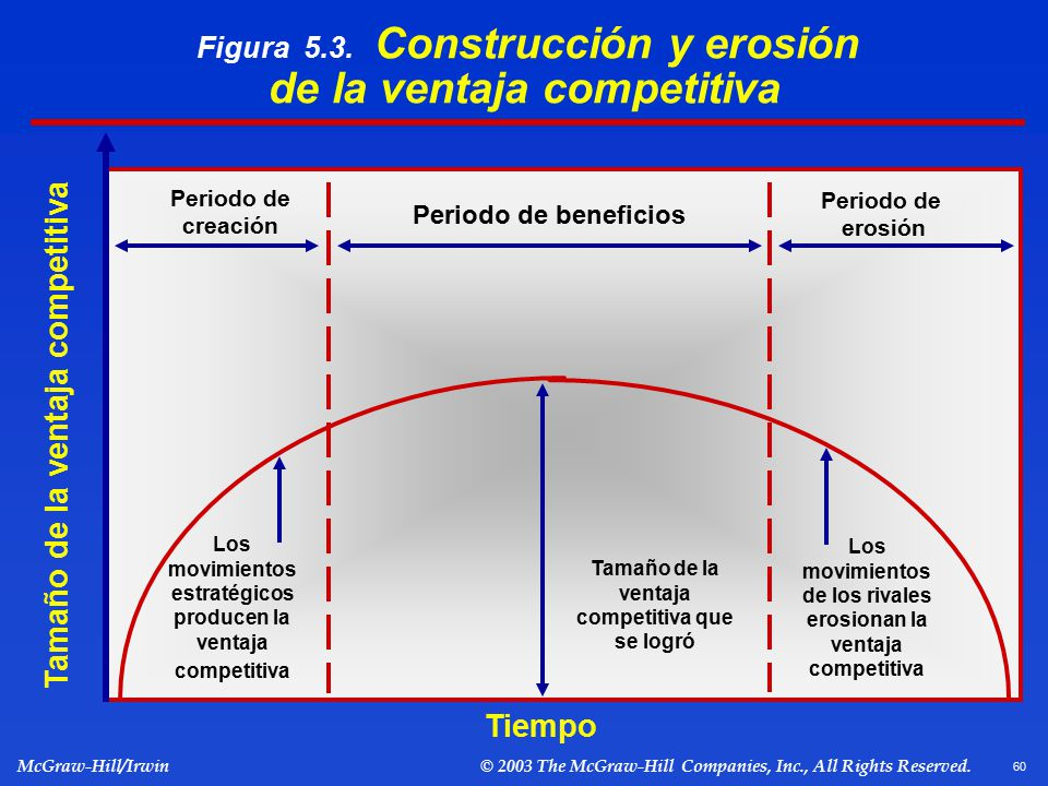 Figura 5.3. Construcción y erosión de la ventaja competitiva