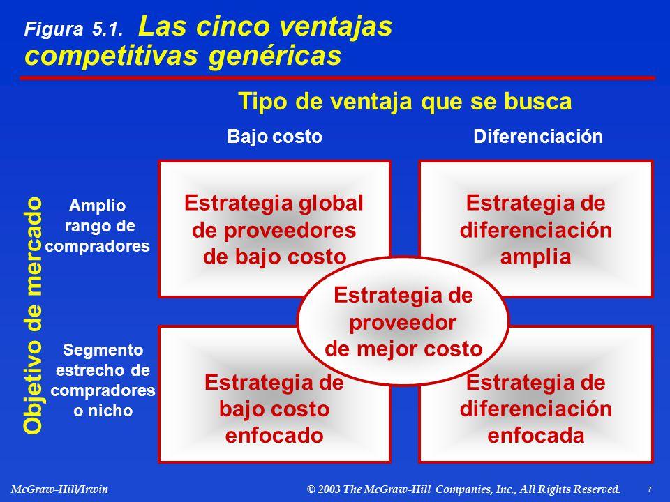 Figura 5.1. Las cinco ventajas competitivas genéricas