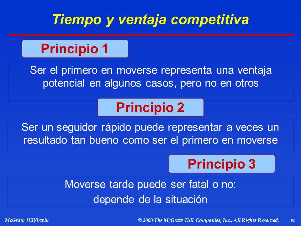 Tiempo y ventaja competitiva