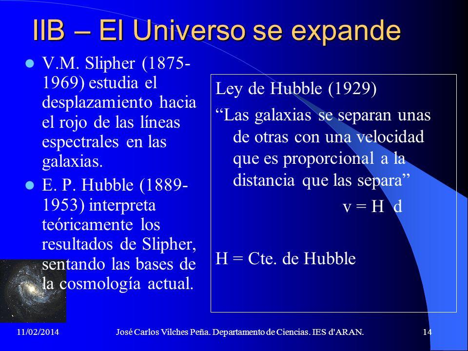 IIB – El Universo se expande