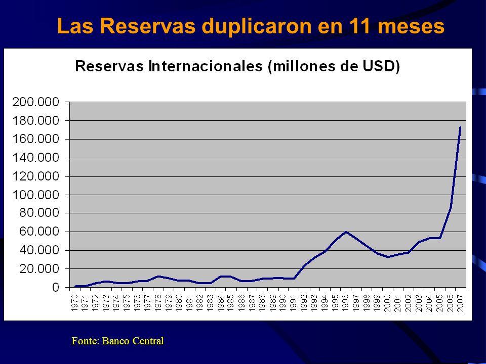 Las Reservas duplicaron en 11 meses