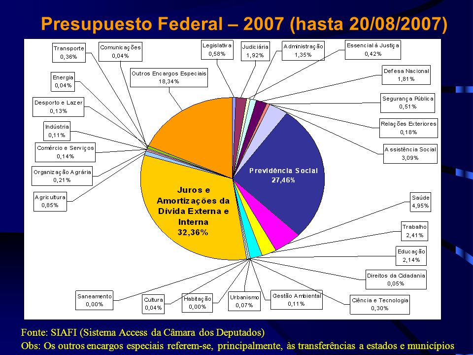 Presupuesto Federal – 2007 (hasta 20/08/2007)