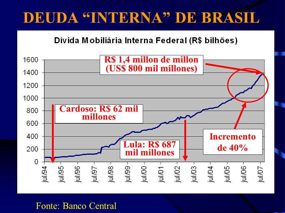 DEUDA INTERNA DE BRASIL Cardoso: R$ 62 mil millones
