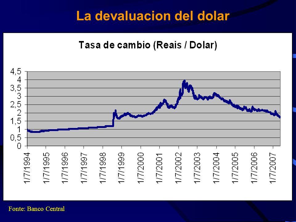 La devaluacion del dolar