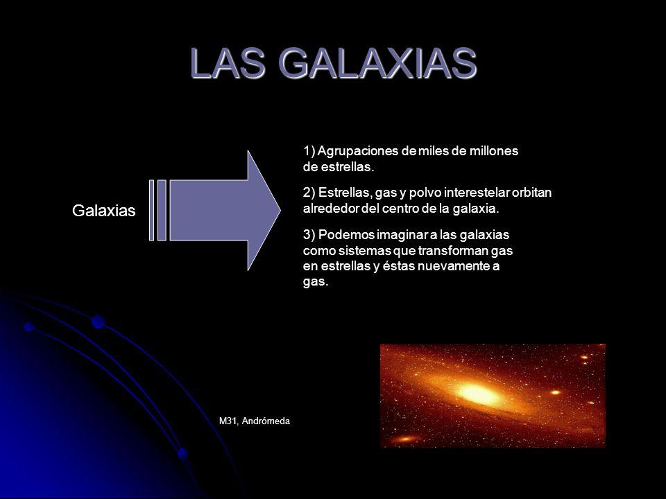 LAS GALAXIAS 1) Agrupaciones de miles de millones de estrellas. 2) Estrellas, gas y polvo interestelar orbitan alrededor del centro de la galaxia.