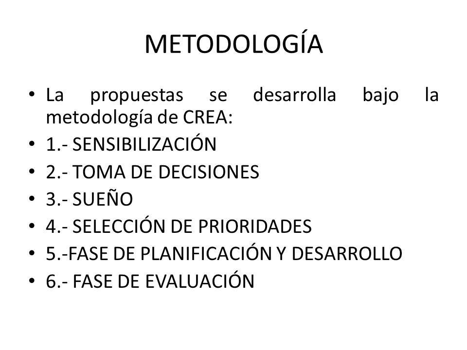 METODOLOGÍA La propuestas se desarrolla bajo la metodología de CREA: