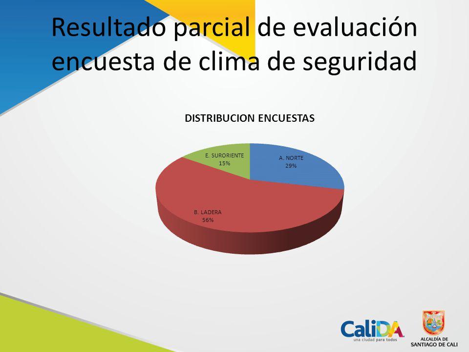 Resultado parcial de evaluación encuesta de clima de seguridad