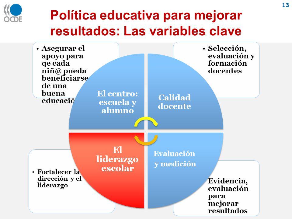 Política educativa para mejorar resultados: Las variables clave